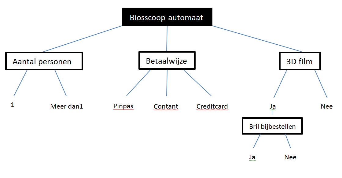 classificatieboom - datacombinatietest